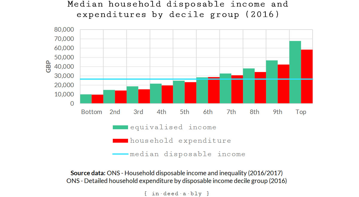 Household disposable income and expenditure
