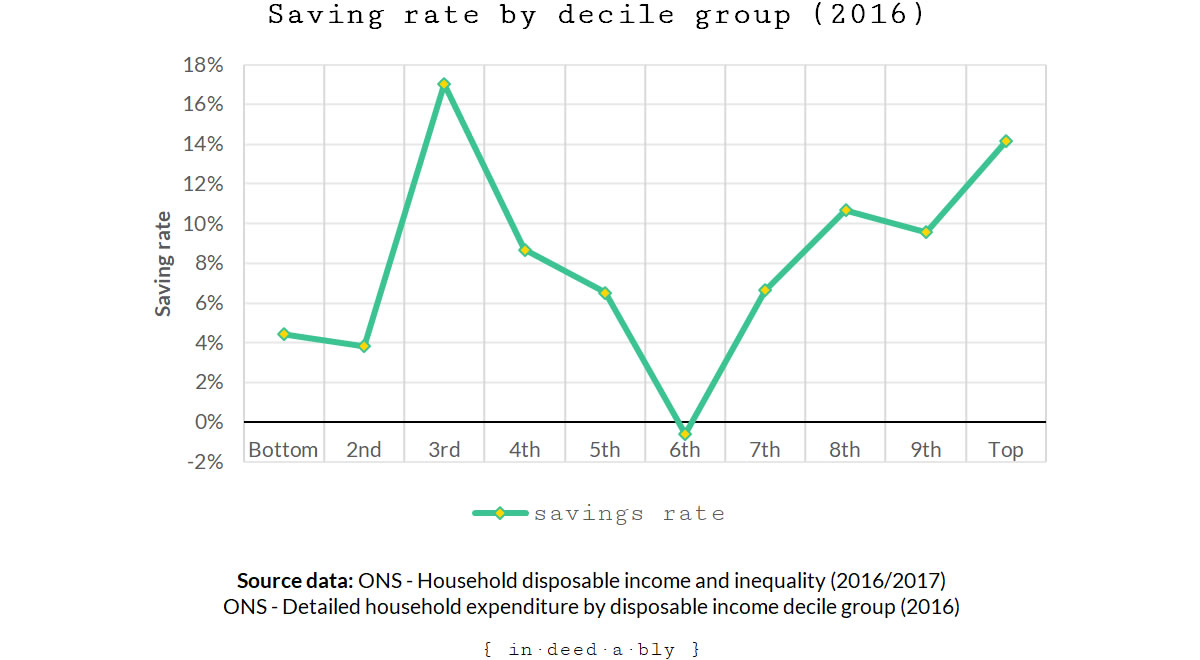 Savings rate.