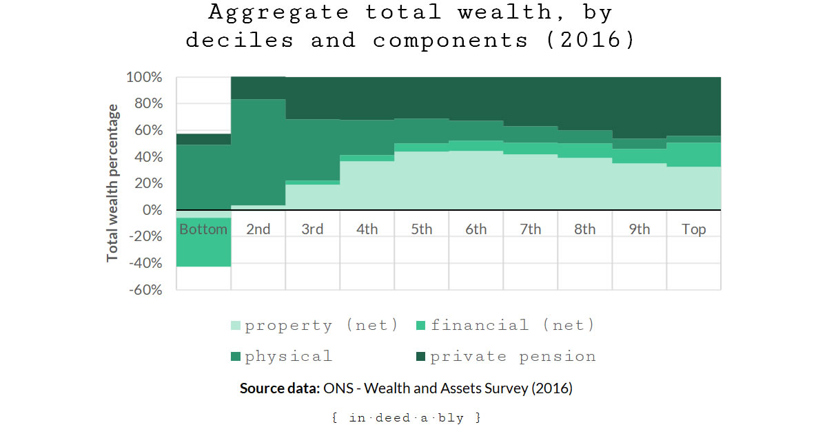 Total wealth by asset class.