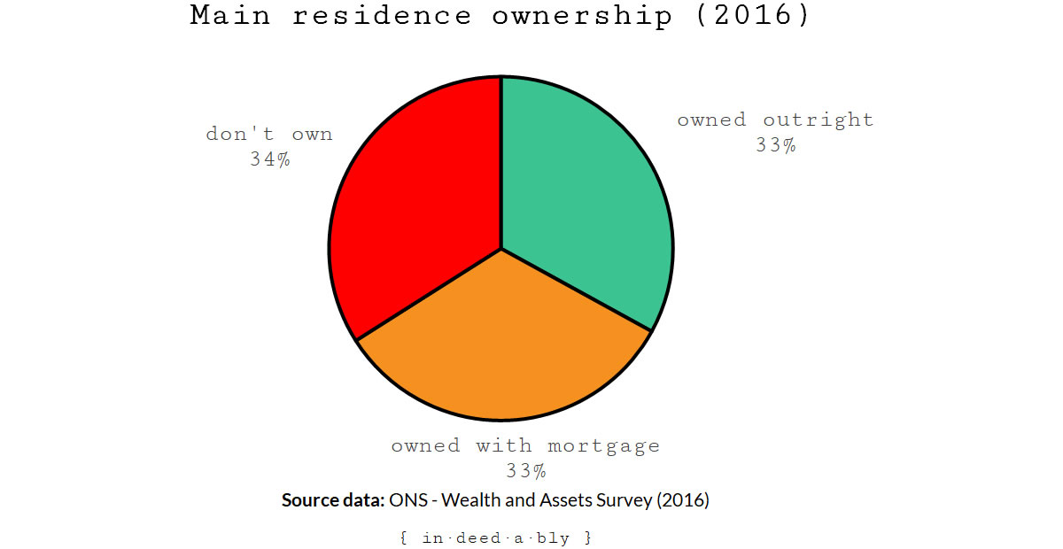 Home ownership percentage.
