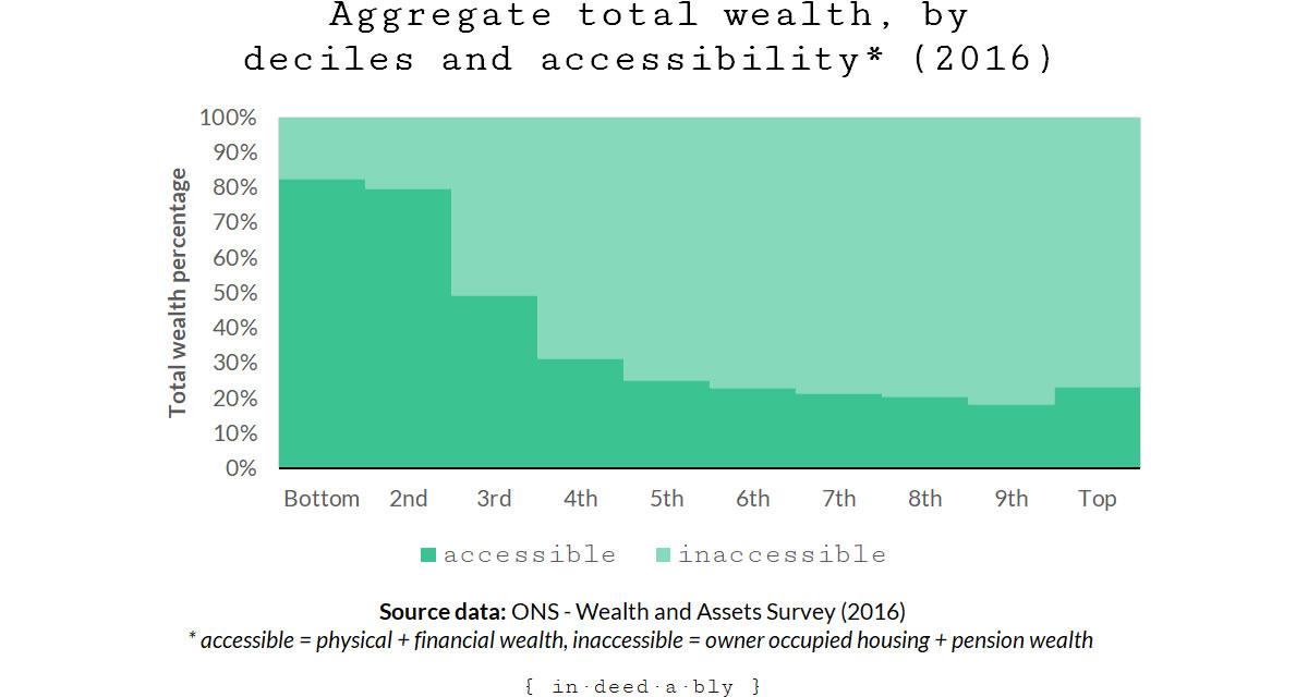 Total wealth accessibility.