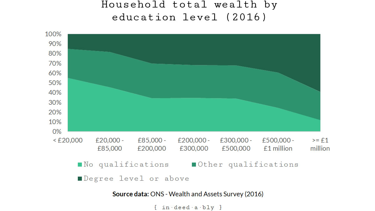 Total wealth by education.