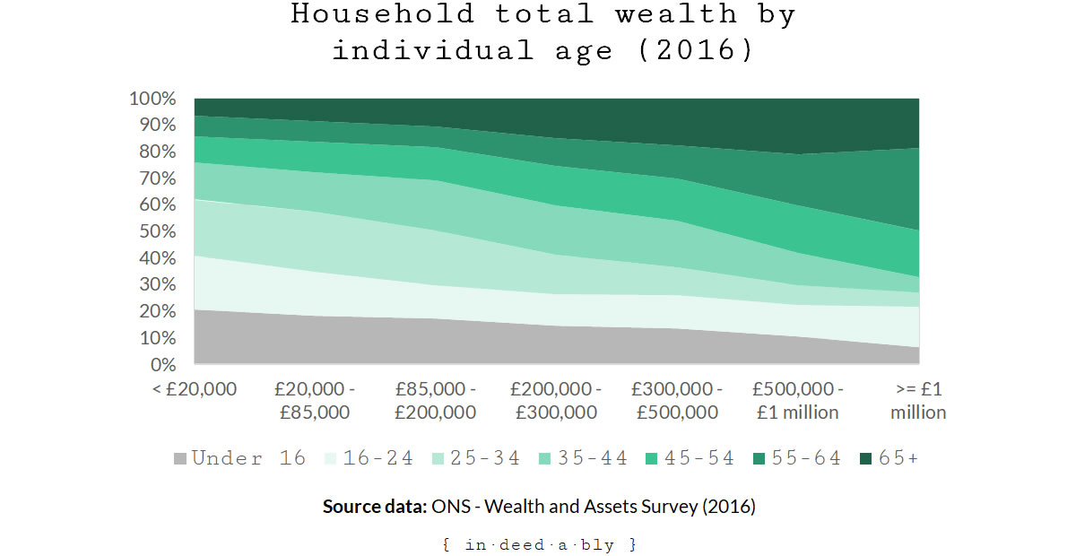Total wealth by age.