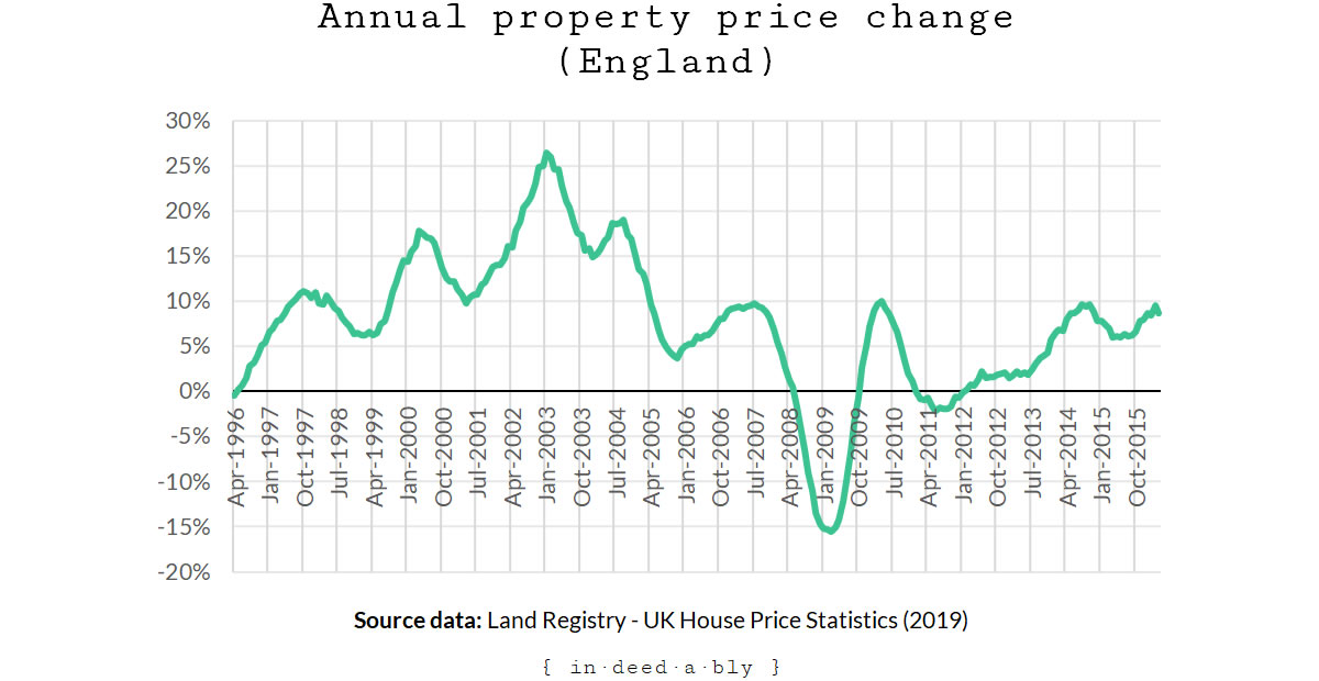 England property prices.